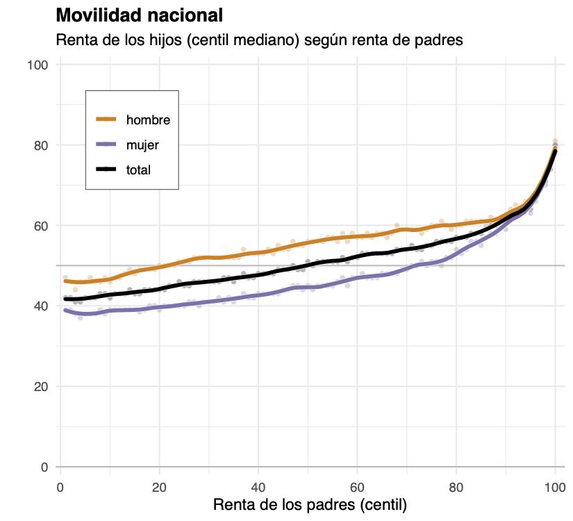Movilidad nacional - Renta de los hijos según la renta de padres